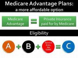 What do Medicare Advantage Plans cost?