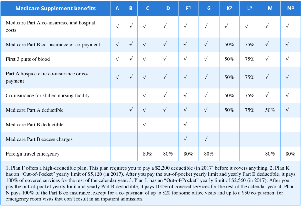 What to ask when choosing Medicare Supplement Medigap plans