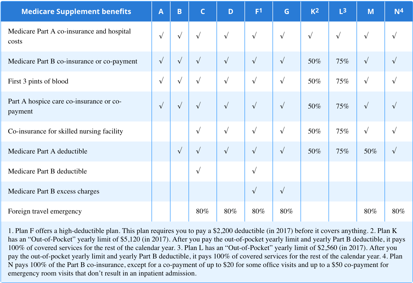What To Ask When Choosing Medicare Supplement Medigap Plan