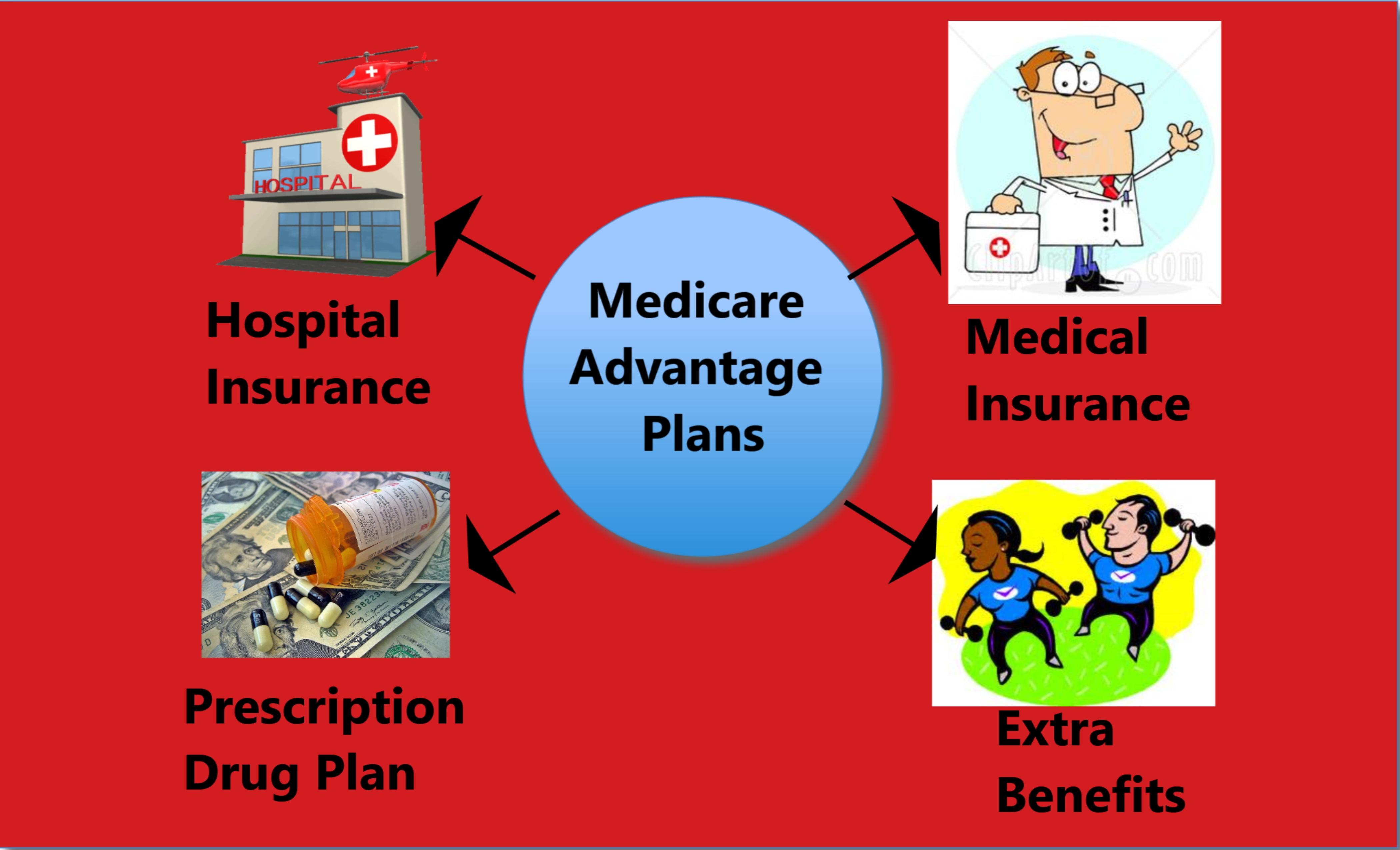 Medicare Insurance Boynton Beach Medicare Insurance
